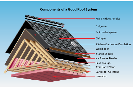 Components Of A Good Roof System Smart Roofing Toronto